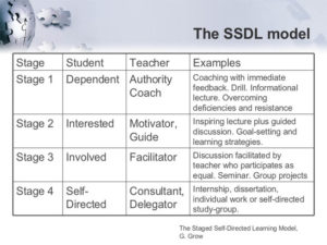 self-directed-learning-stages